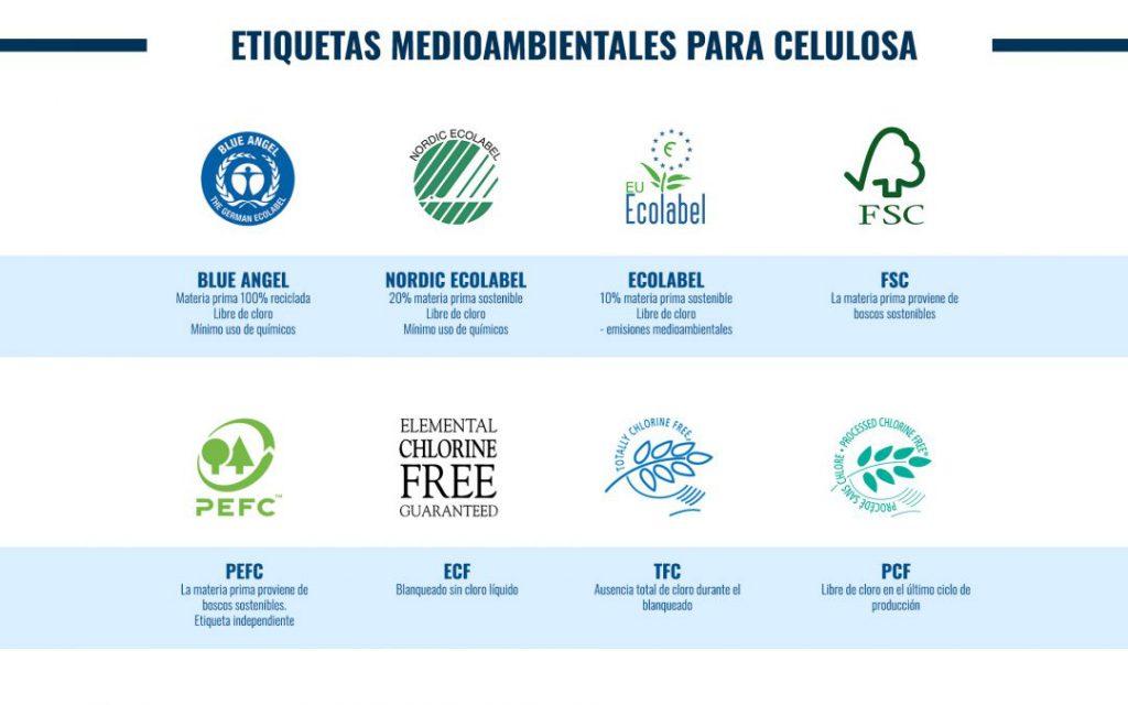 etiquetas ecologicas para celulosa
